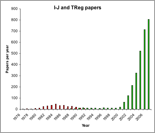 TReg papers