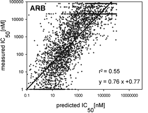 ARB predictions, Peters et al 2006