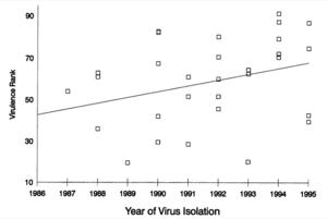 Marek's disease virulence; Witter 1997