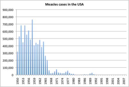 Measles cases, USA
