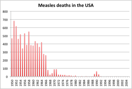Measles deaths