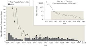Wild polio vs vaccine polio, JAMA 2004