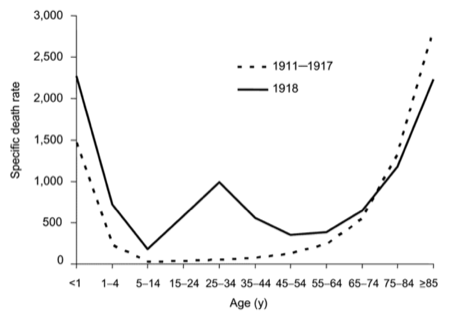 Influenza mortality by age, 1918