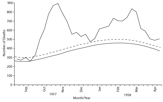 1957 influenza pandemic, by week