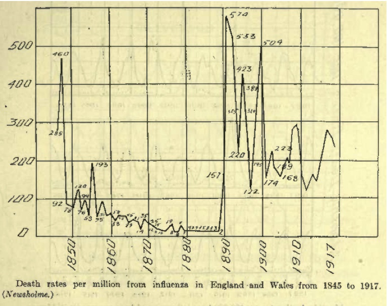 Influenza - England and Wales, 1845 (Vaughn)