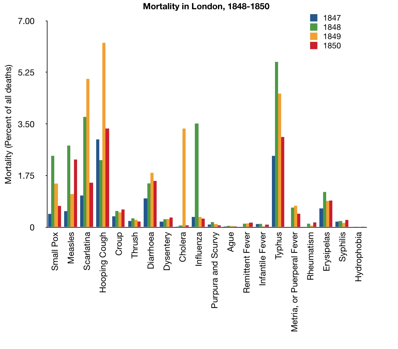 Mortality in the Metropolis - chart