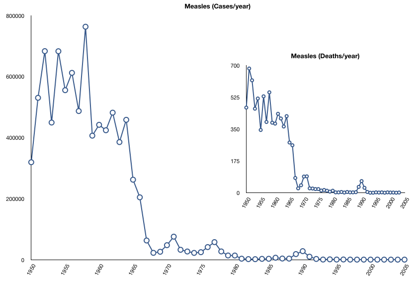 Measles cases & deaths in the US around vaccination