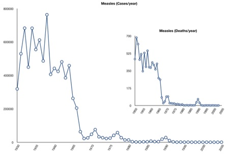 Measles cases and deaths
