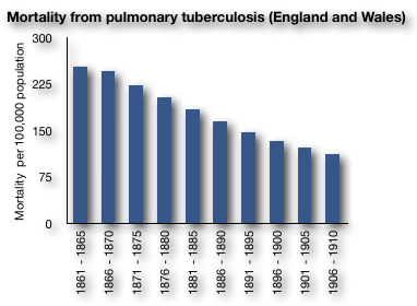 Trends in Tb mortality