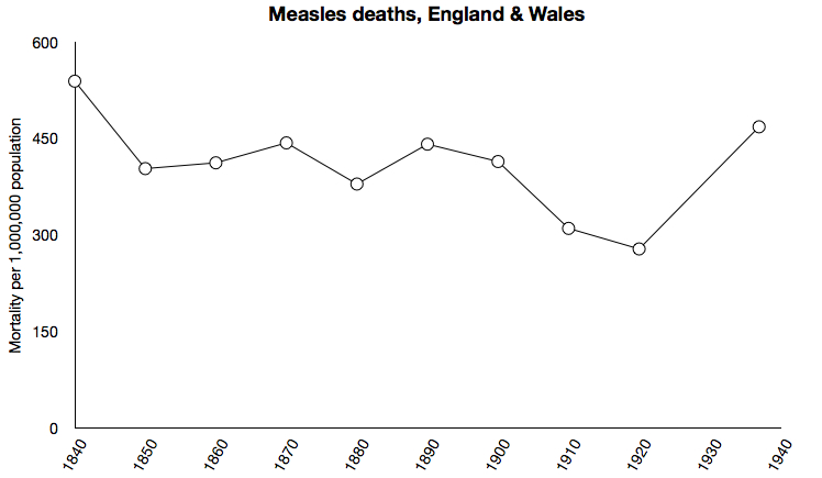 Measles deaths in England and Wales, 1838-1937