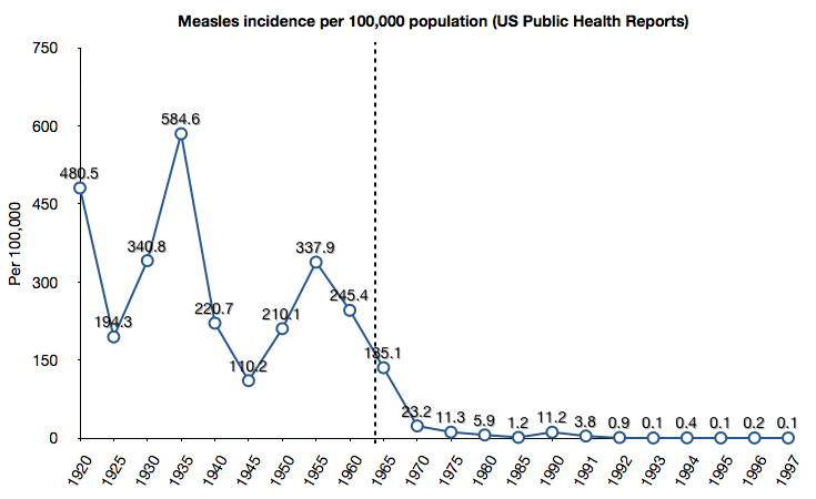 US Measles cases, 1912 on