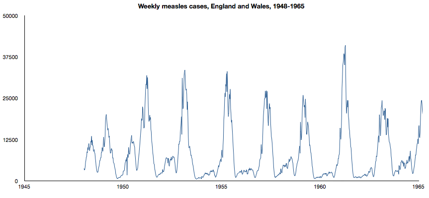 Weekly measles cases 1945-1965