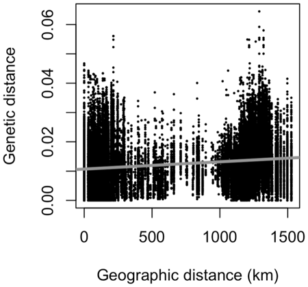 Carrel et al 2010 PLoS ONE Fig1