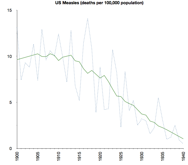 US Measles deaths - 20th century