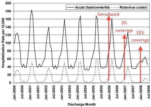 Rotavirus vaccine vs. gastroenteritis